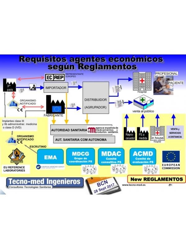 1710T - REQUISITOS DISTRIBUIDORES Y OTROS AGENTES ECONÓMICOS PR. SANITARIOS SEGUN REGLAMENTOS -  (Precio incluye acceso al portal de tele-formación ( 3 meses), video-presentaciones, documentación de referencia, y certificado de Aprovechamiento una vez superado el examen). Curso realizado presencialmente el pasado 19 de octubre de 2017 en Barcelona ahora On-Line con una duración de 25 horas   Web de formaciónhttps://formacion.tecnologias-sanitarias.com/course/view.php?id=120