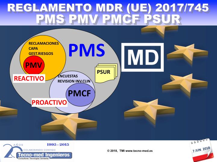 1805 MDR - SISTEMA SEGUIMIENTO POST COMERCIALIZACIÓN (PMS, PMCF, VIG, PSUR)-7Jun - Fecha: 7 de Junio de 2018, de 10h a 18h - Barcelona El curso es de 1 jornada la parte presencial e incluye 25 horas (3 meses) adicionales en la web de formación https://formacion.tecnologias-sanitarias.com/course/view.php?id=98  (Precio incluye desayuno, comida, documentación, acceso portal teleformación y certificados asistencia y aprovechamiento).